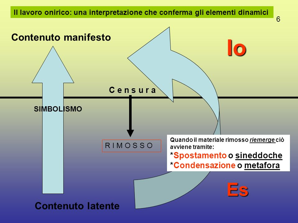 Come si distribuiscono le Funzioni y nella topica estesa. Jacques Lacan, Gli scritti tecnici di Freud, Paris 1975 5