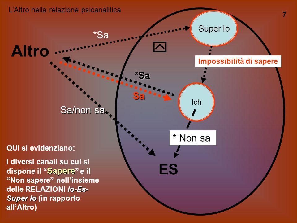 Il lavoro onirico: una interpretazione che conferma gli elementi dinamici Contenuto latente Contenuto manifesto SIMBOLISMO C e n s u r a Quando il mat