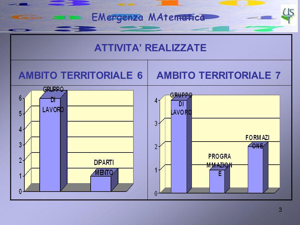 3 ATTIVITA REALIZZATE AMBITO TERRITORIALE 6 AMBITO TERRITORIALE 7