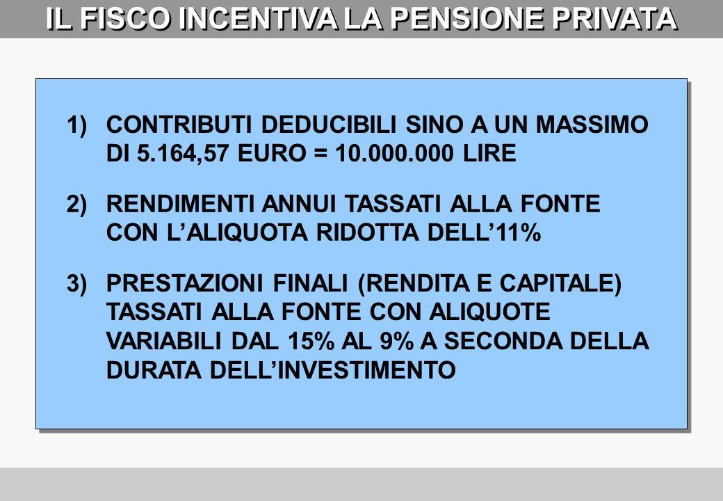 Peso % N° pensionati Importo lordo mensile Fino a 999 Peso % Spesa Importo MEDIO Importo MEDIO Da 1.000 a 1.999 44,3 41,6 21,3 46,6 560 1.310 2.000 e