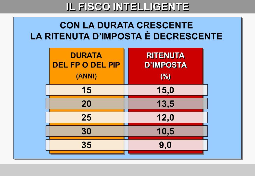 IL FISCO INCENTIVA LA PENSIONE PRIVATA 1)CONTRIBUTI DEDUCIBILI SINO A UN MASSIMO DI 5.164,57 EURO = 10.000.000 LIRE 2)RENDIMENTI ANNUI TASSATI ALLA FONTE CON LALIQUOTA RIDOTTA DELL11% 3)PRESTAZIONI FINALI (RENDITA E CAPITALE) TASSATI ALLA FONTE CON ALIQUOTE VARIABILI DAL 15% AL 9% A SECONDA DELLA DURATA DELLINVESTIMENTO