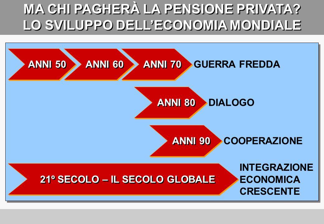 LITALIA È APPENA ALLINIZIO 2001 N° di partecipanti ai fondi pensione (in milioni) 2002 200320042005 20062007 2,1 2,4 2,6 2,7 3,0 3,2 4,6