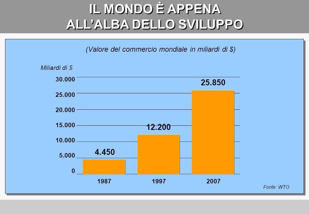 IL SORPASSO E VICINO CRESCITA DEL PIL MONDIALE IN MILIARDI DI $ 40.000 35.000 30.000 25.000 20.000 15.000 10.000 5.000 0 Fonte: International Monetary Fund 70,8% 29,2% 63,2% 36,8% 63,6% 36,4% 63,8% 35,2% 62,7% 37,3% 58,5% 41,5% 56,3% 43,7%