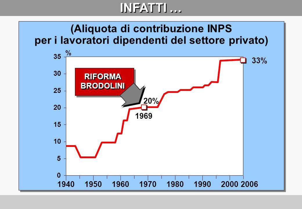 UNA PROFEZIA SBAGLIATA Questa riforma non chiede niente ai padroni, niente, neppure una lira! On. G. POLOTTI (21 Marzo 1969)