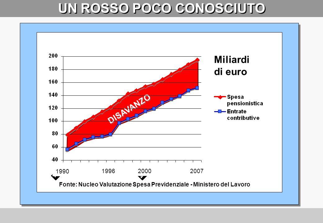 INFATTI … (Aliquota di contribuzione INPS per i lavoratori dipendenti del settore privato) 0 5 10 15 20 25 30 35 19401950196019701980199020002006 % 20