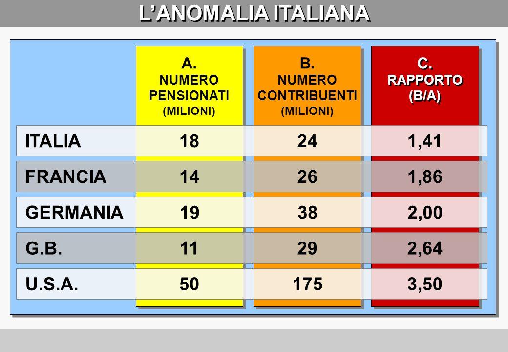 UN ROSSO POCO CONOSCIUTO Fonte: Nucleo Valutazione Spesa Previdenziale - Ministero del Lavoro 19952005 Miliardi di euro DISAVANZO 199620072000 1990