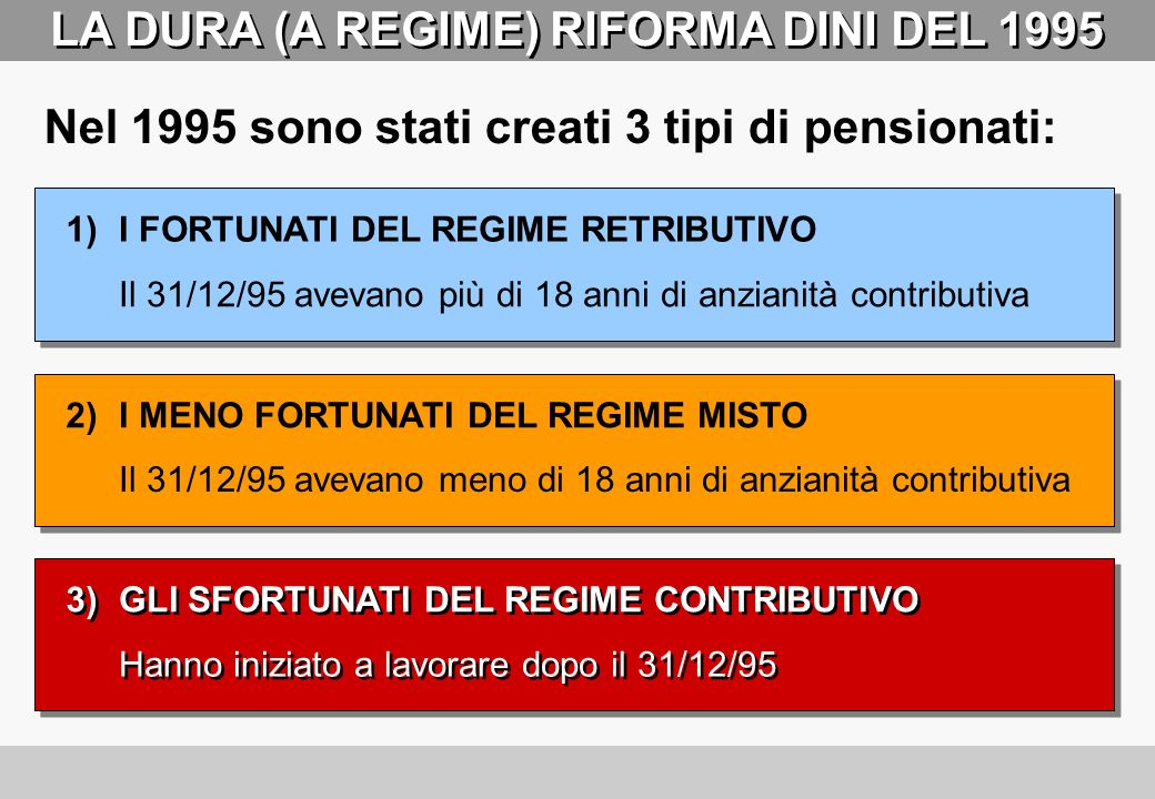 C. RAPPORTO (B/A) C. RAPPORTO (B/A) LANOMALIA ITALIANA A. NUMERO PENSIONATI (MILIONI) B. NUMERO CONTRIBUENTI (MILIONI) ITALIA 18241,41 FRANCIA 14261,8