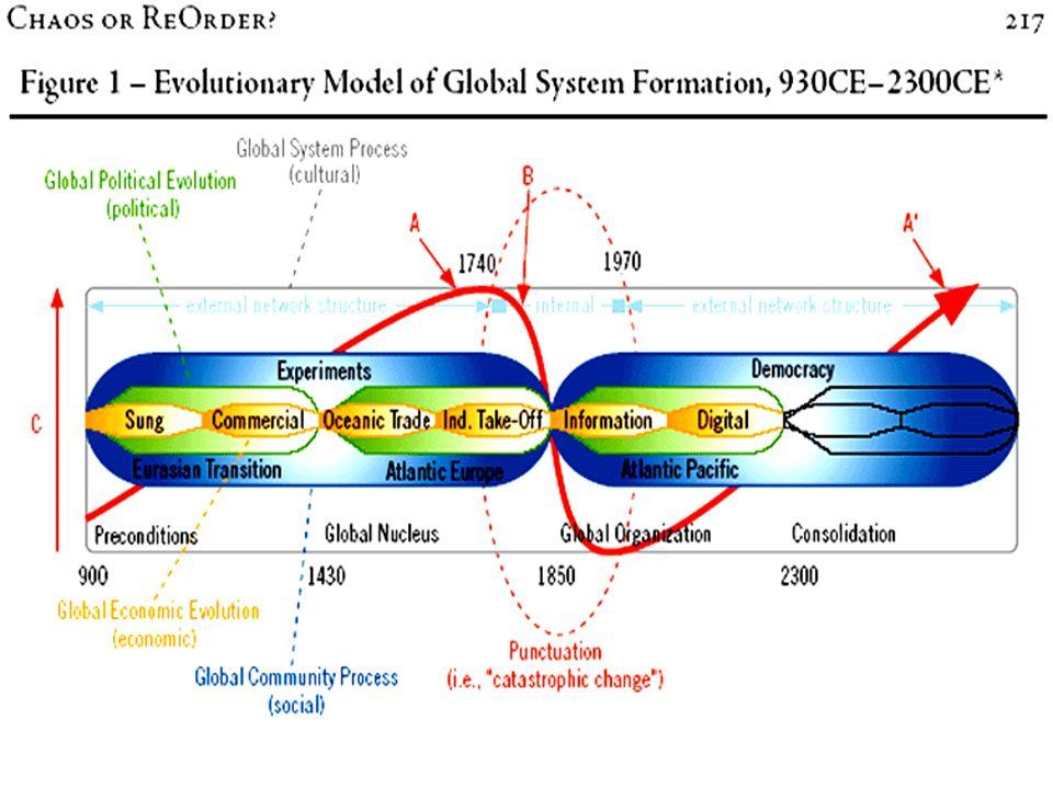 Un esempio di analisi sistemica di lunga durata si trova nella Rivista del Braudel-Center di dicembre 2005: il grafico che segue rappresenta lambizioso tentativo di rappresentare levoluzione del Sistema-Mondo sia nella sua maturità (1750-1950) sia nella fase preparatoria (900-1600) sia nel possibile sviluppo (2030-2300)