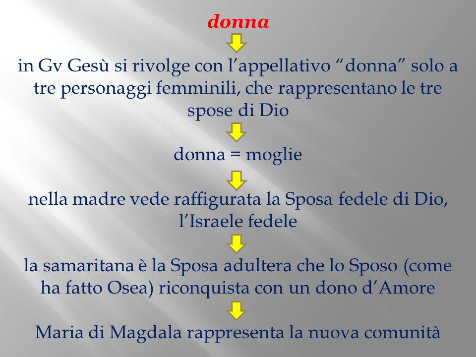donna in Gv Gesù si rivolge con lappellativo donna solo a tre personaggi femminili, che rappresentano le tre spose di Dio donna = moglie nella madre v