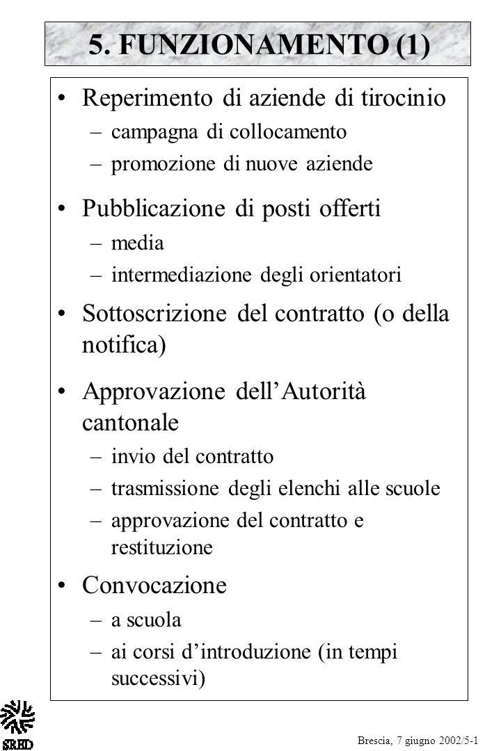 5. FUNZIONAMENTO (1) Reperimento di aziende di tirocinio –campagna di collocamento –promozione di nuove aziende Pubblicazione di posti offerti –media