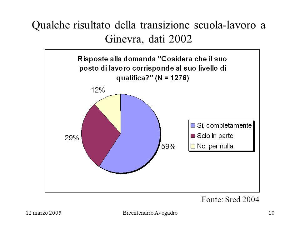 12 marzo 2005Bicentenario Avogadro10 Qualche risultato della transizione scuola-lavoro a Ginevra, dati 2002 Fonte: Sred 2004