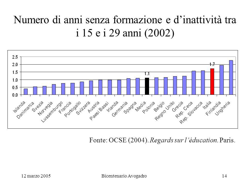 12 marzo 2005Bicentenario Avogadro14 Numero di anni senza formazione e dinattività tra i 15 e i 29 anni (2002) Fonte: OCSE (2004). Regards sur léducat