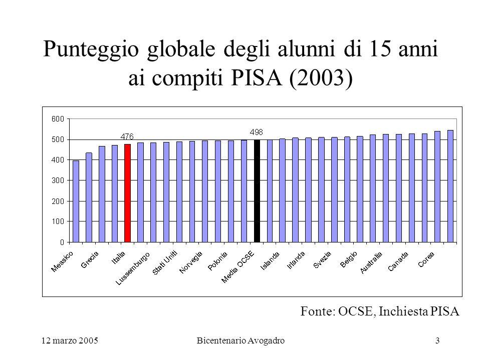 12 marzo 2005Bicentenario Avogadro3 Punteggio globale degli alunni di 15 anni ai compiti PISA (2003) Fonte: OCSE, Inchiesta PISA