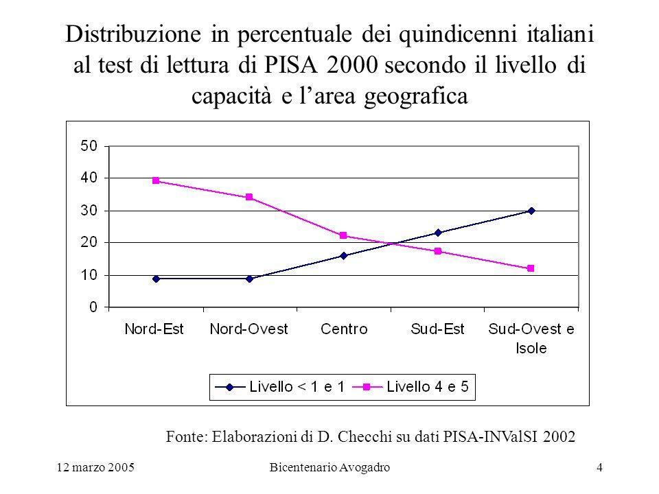 12 marzo 2005Bicentenario Avogadro4 Distribuzione in percentuale dei quindicenni italiani al test di lettura di PISA 2000 secondo il livello di capacità e larea geografica Fonte: Elaborazioni di D.