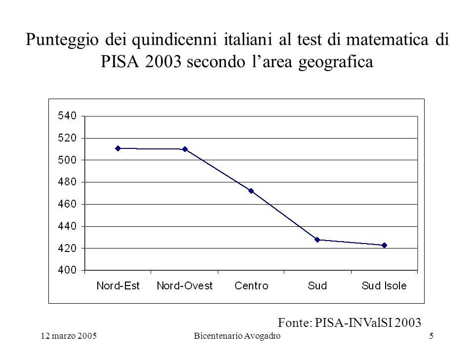 12 marzo 2005Bicentenario Avogadro5 Punteggio dei quindicenni italiani al test di matematica di PISA 2003 secondo larea geografica Fonte: PISA-INValSI 2003