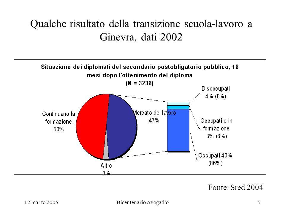 12 marzo 2005Bicentenario Avogadro7 Qualche risultato della transizione scuola-lavoro a Ginevra, dati 2002 Fonte: Sred 2004