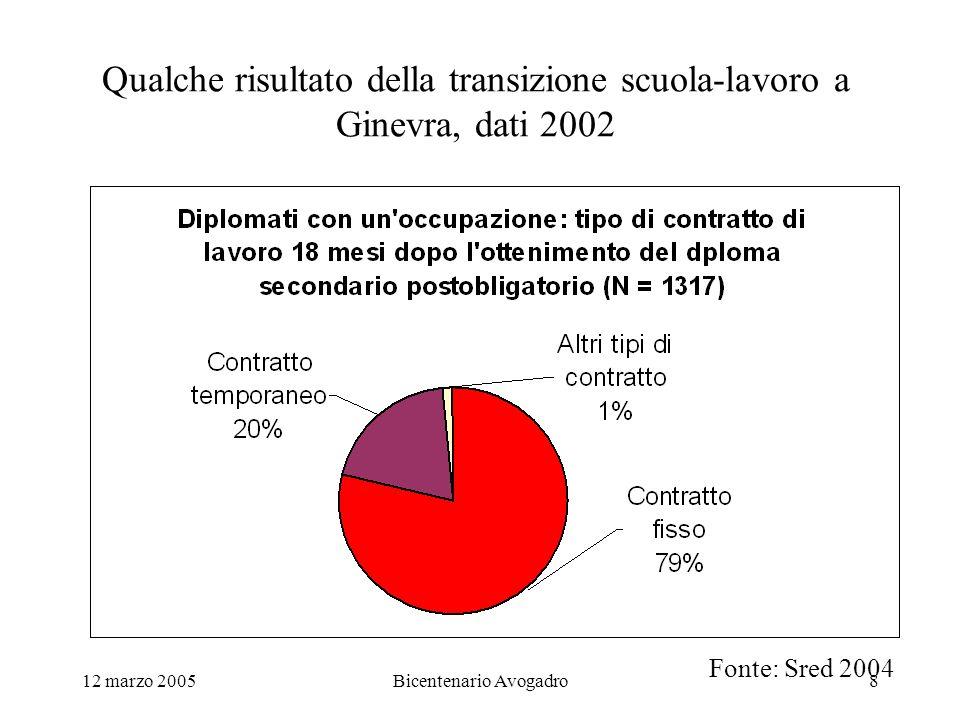 12 marzo 2005Bicentenario Avogadro8 Qualche risultato della transizione scuola-lavoro a Ginevra, dati 2002 Fonte: Sred 2004