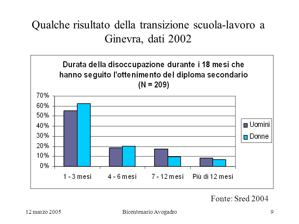 12 marzo 2005Bicentenario Avogadro9 Qualche risultato della transizione scuola-lavoro a Ginevra, dati 2002 Fonte: Sred 2004