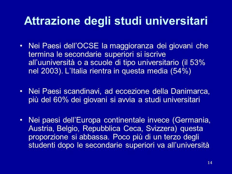 14 Attrazione degli studi universitari Nei Paesi dellOCSE la maggioranza dei giovani che termina le secondarie superiori si iscrive alluuniversità o a scuole di tipo universitario (il 53% nel 2003).