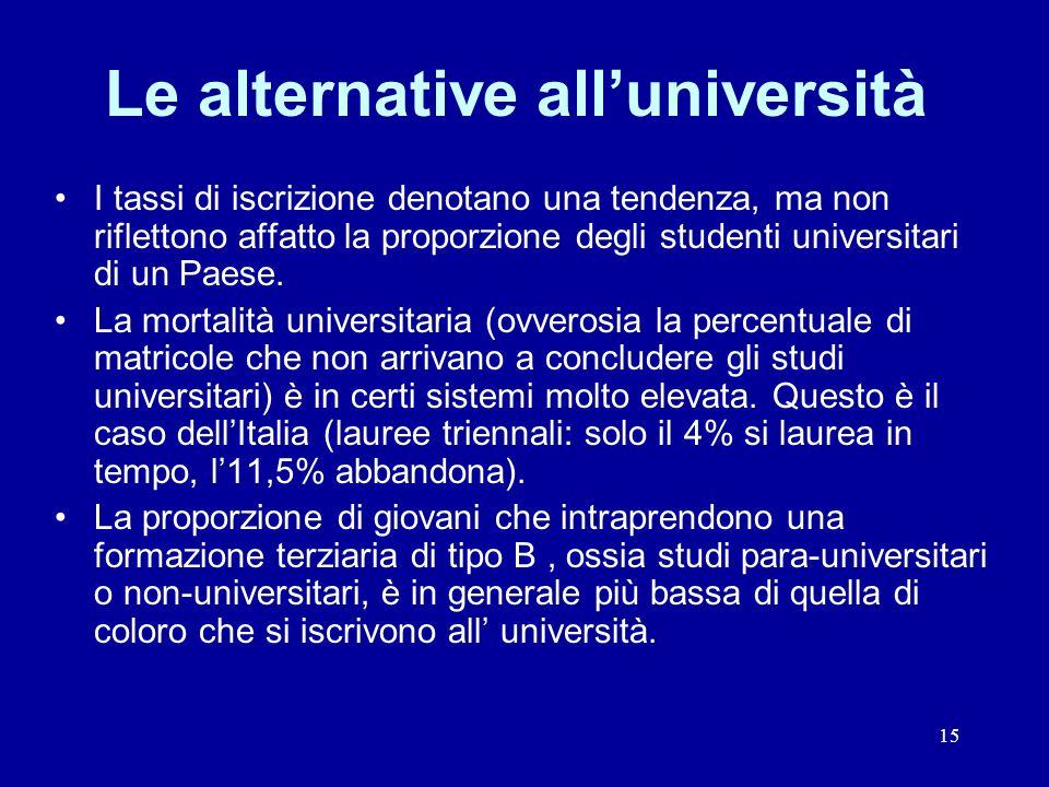15 Le alternative alluniversità I tassi di iscrizione denotano una tendenza, ma non riflettono affatto la proporzione degli studenti universitari di un Paese.