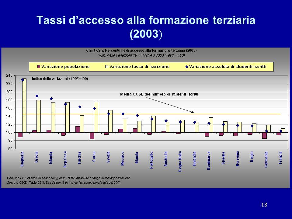 18 Tassi daccesso alla formazione terziaria (2003 )