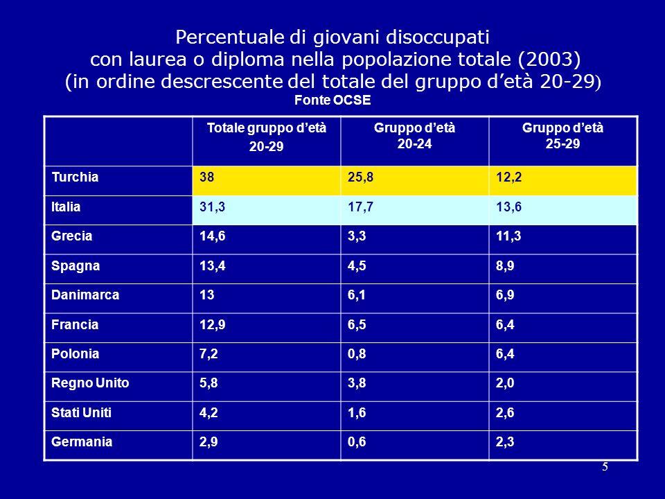 5 Totale gruppo detà 20-29 Gruppo detà 20-24 Gruppo detà 25-29 Turchia3825,812,2 Italia31,317,713,6 Grecia14,63,311,3 Spagna13,44,58,9 Danimarca136,16,9 Francia12,96,56,4 Polonia7,20,86,4 Regno Unito5,83,82,0 Stati Uniti4,21,62,6 Germania2,90,62,3 Percentuale di giovani disoccupati con laurea o diploma nella popolazione totale (2003) (in ordine descrescente del totale del gruppo detà 20-29 ) Fonte OCSE