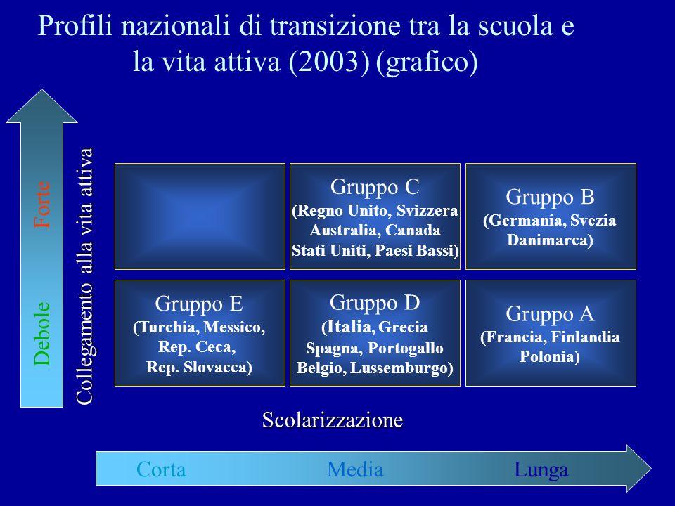 9 Profili nazionali di transizione tra la scuola e la vita attiva (2003) (grafico) Gruppo E (Turchia, Messico, Rep.