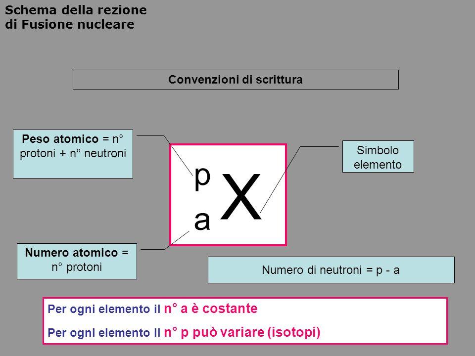Schema della rezione di Fusione nucleare X p a Convenzioni di scrittura Numero atomico = n° protoni Peso atomico = n° protoni + n° neutroni Simbolo el