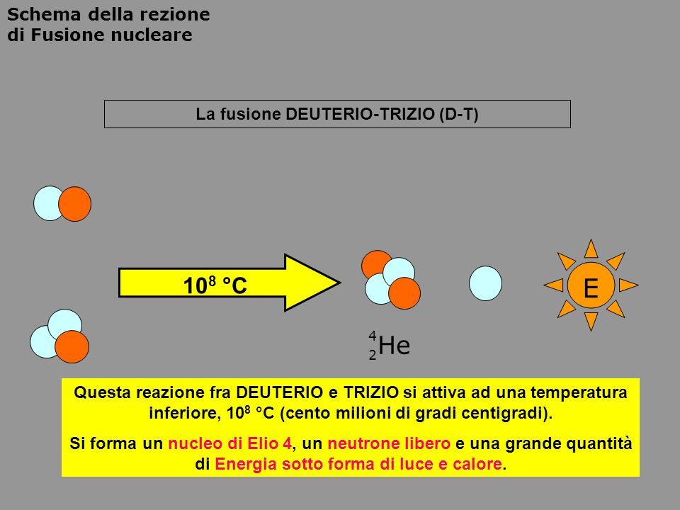 Schema della rezione di Fusione nucleare La fusione DEUTERIO-TRIZIO (D-T) E 10 8 °C He 4 2 Questa reazione fra DEUTERIO e TRIZIO si attiva ad una temp