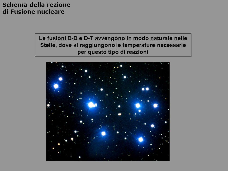 Schema della rezione di Fusione nucleare Le fusioni D-D e D-T avvengono in modo naturale nelle Stelle, dove si raggiungono le temperature necessarie p