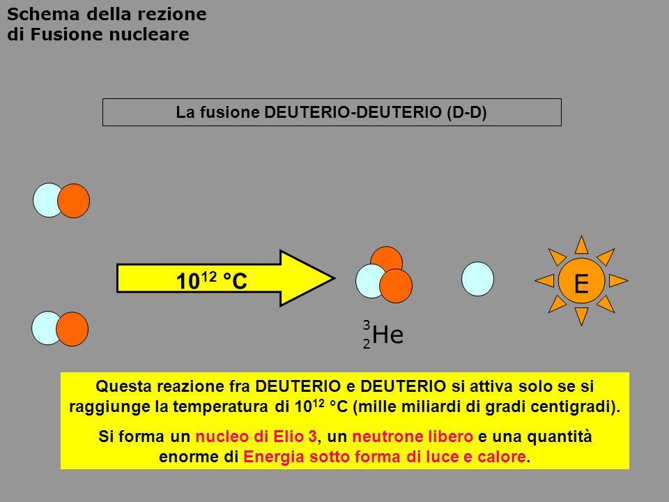 Schema della rezione di Fusione nucleare La fusione DEUTERIO-TRIZIO (D-T) E 10 8 °C He 4 2 Questa reazione fra DEUTERIO e TRIZIO si attiva ad una temperatura inferiore, 10 8 °C (cento milioni di gradi centigradi).