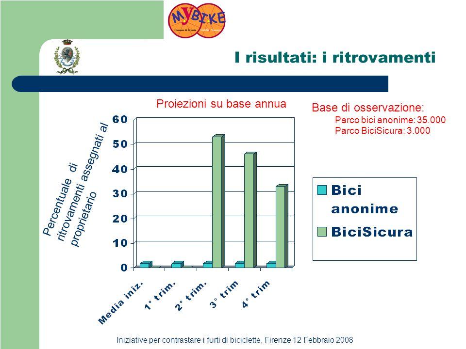 Iniziative per contrastare i furti di biciclette, Firenze 12 Febbraio 2008 I risultati: i ritrovamenti Base di osservazione: Parco bici anonime: 35.000 Parco BiciSicura: 3.000 Percentuale di ritrovamenti assegnati al proprietario Proiezioni su base annua