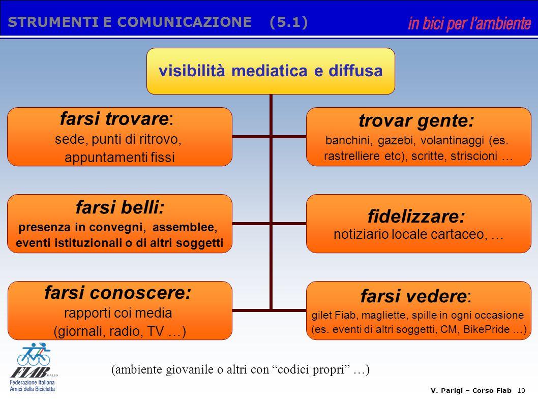 V. Parigi – Corso Fiab 18 STRUMENTI E COMUNICAZIONE (5) visibilità mediatica e diffusa strumenti tecnici per la comunicazione
