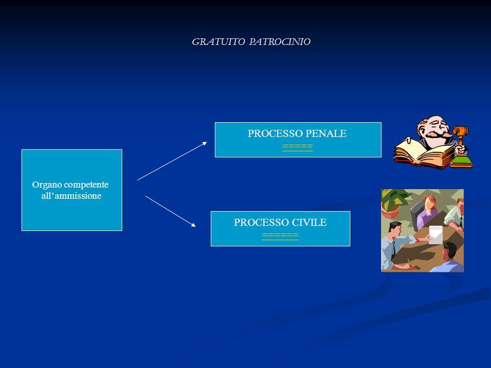 GRATUITO PATROCINIO Organo competente allammissione PROCESSO PENALE ===== PROCESSO CIVILE ======
