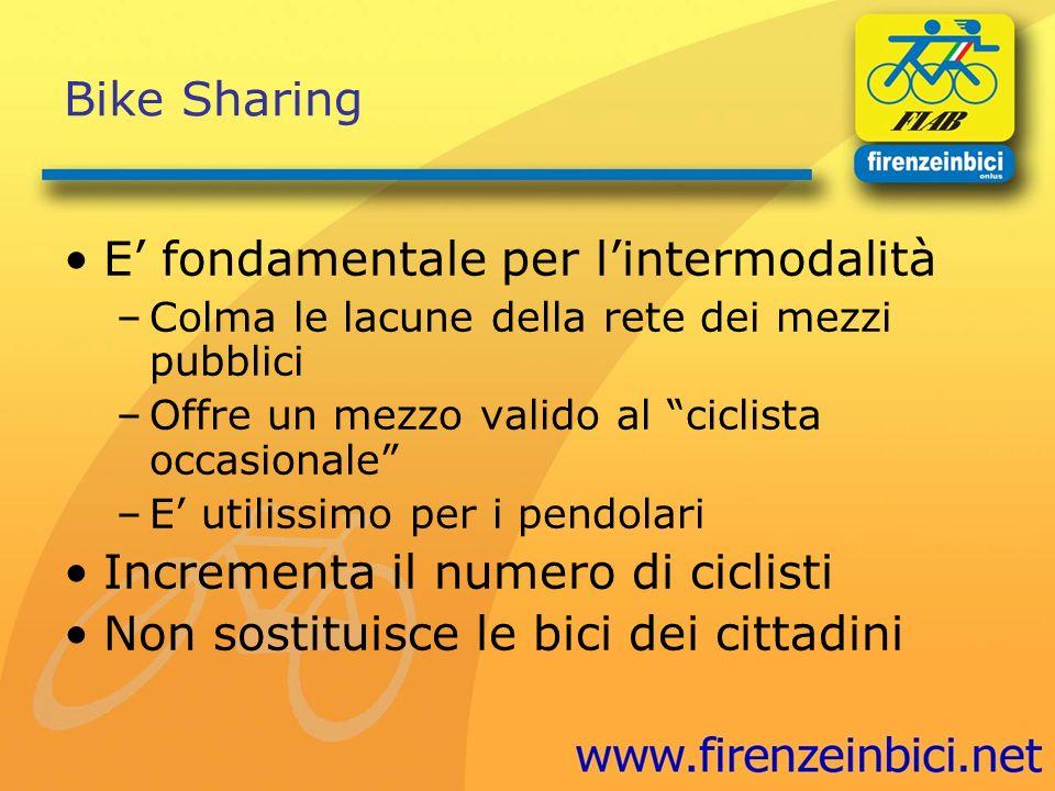 Bike Sharing E fondamentale per lintermodalità –Colma le lacune della rete dei mezzi pubblici –Offre un mezzo valido al ciclista occasionale –E utilis