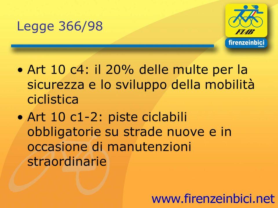 Legge 366/98 Art 10 c4: il 20% delle multe per la sicurezza e lo sviluppo della mobilità ciclistica Art 10 c1-2: piste ciclabili obbligatorie su strad