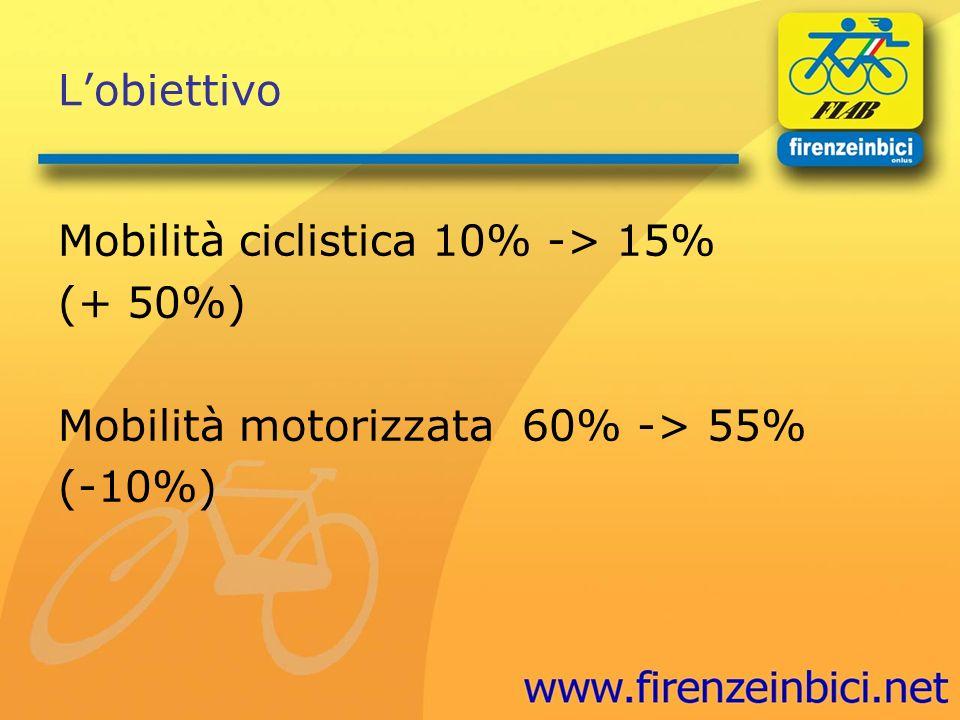 Lobiettivo Mobilità ciclistica 10% -> 15% (+ 50%) Mobilità motorizzata 60% -> 55% (-10%)