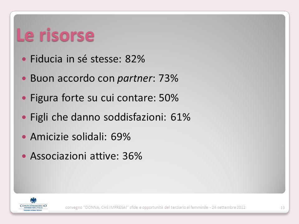 Le risorse Fiducia in sé stesse: 82% Buon accordo con partner: 73% Figura forte su cui contare: 50% Figli che danno soddisfazioni: 61% Amicizie solidali: 69% Associazioni attive: 36% 13 convegno DONNA, CHE IMPRESA! sfide e opportunità del terziario al femminile - 24 settembre 2012