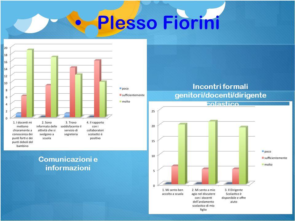 Plesso Fiorini Comunicazioni e informazioni Incontri formali genitori/docenti/dirigente scolastico