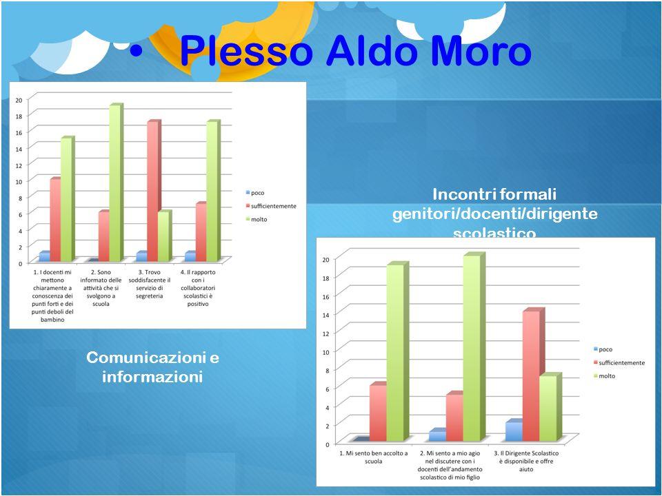 Plesso Aldo Moro Comunicazioni e informazioni Incontri formali genitori/docenti/dirigente scolastico