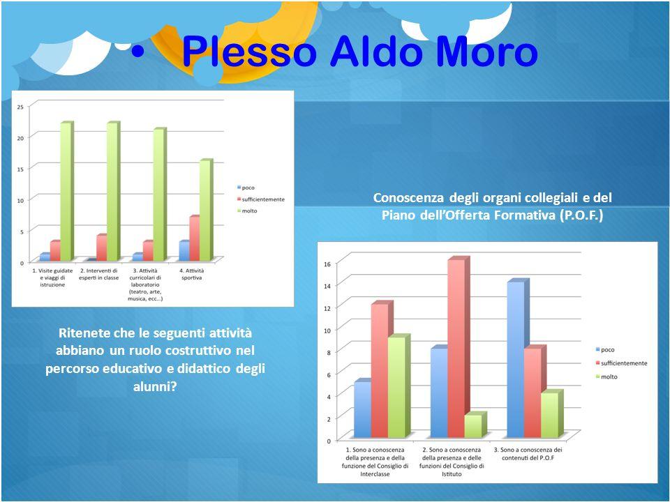 Plesso Aldo Moro Ritenete che le seguenti attività abbiano un ruolo costruttivo nel percorso educativo e didattico degli alunni.