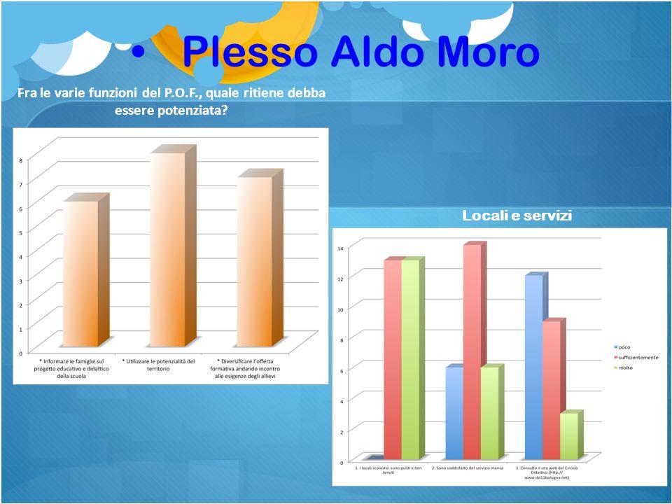 Plesso Aldo Moro Fra le varie funzioni del P.O.F., quale ritiene debba essere potenziata.