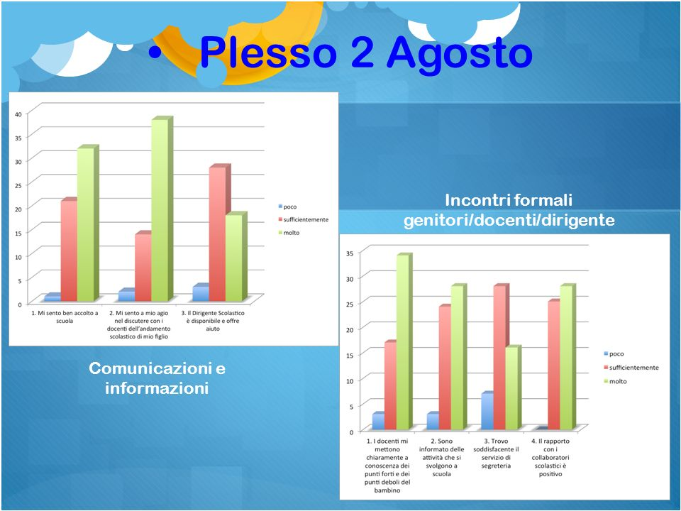 Plesso 2 Agosto Comunicazioni e informazioni Incontri formali genitori/docenti/dirigente scolastico