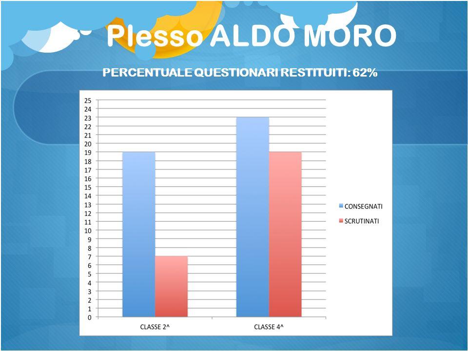 Plesso ALDO MORO PERCENTUALE QUESTIONARI RESTITUITI: 62%