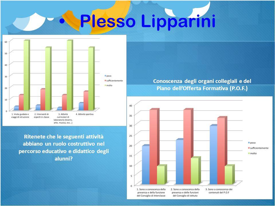 Plesso Lipparini Ritenete che le seguenti attività abbiano un ruolo costruttivo nel percorso educativo e didattico degli alunni.