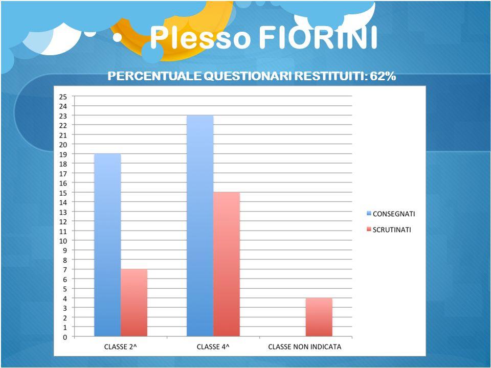 Plesso FIORINI PERCENTUALE QUESTIONARI RESTITUITI: 62%