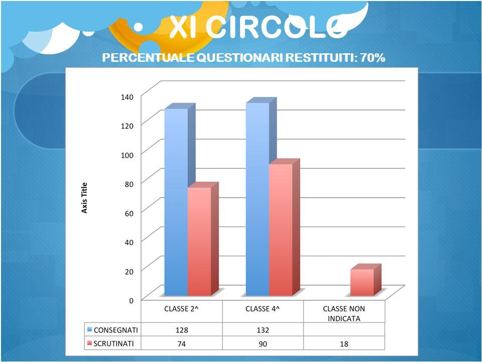 XI CIRCOLO PERCENTUALE QUESTIONARI RESTITUITI: 70%
