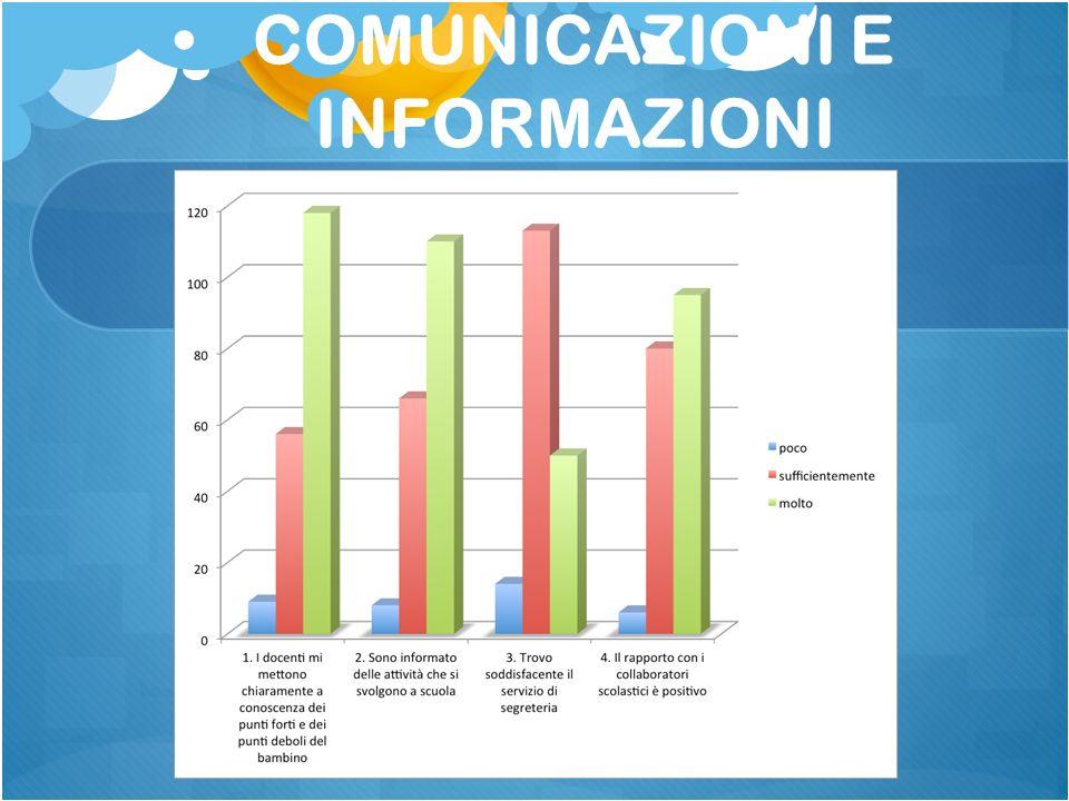 COMUNICAZIONI E INFORMAZIONI