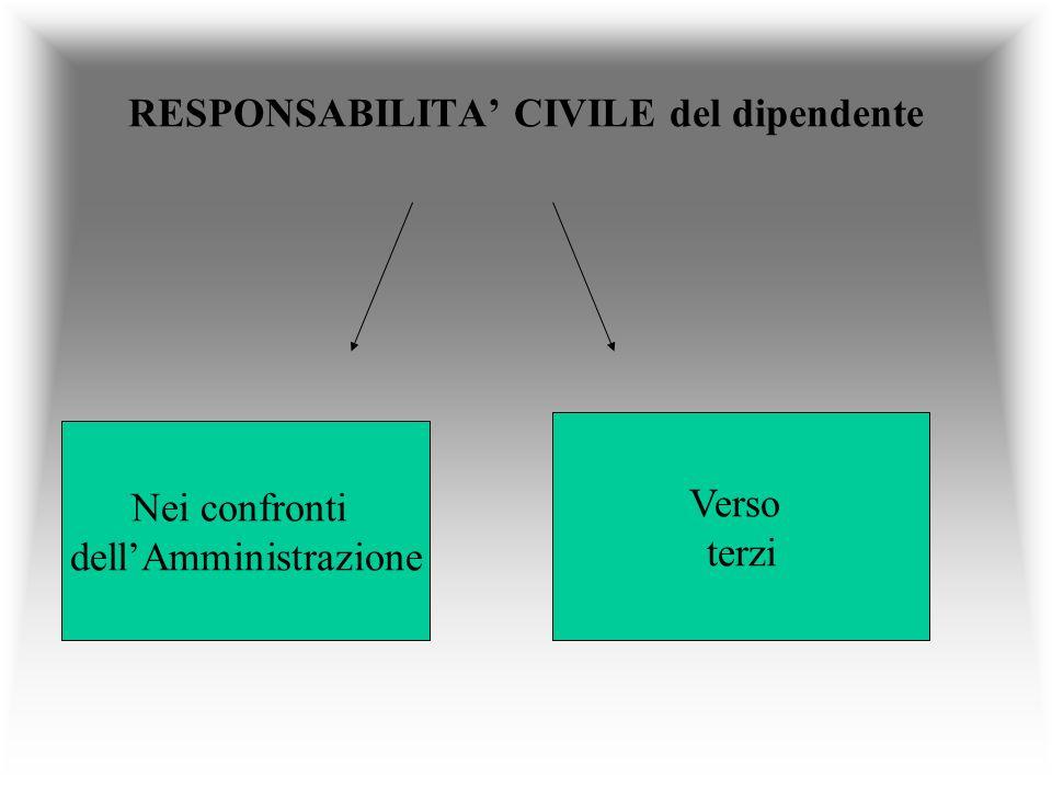RESPONSABILITA CIVILE del dipendente Nei confronti dellAmministrazione Verso terzi