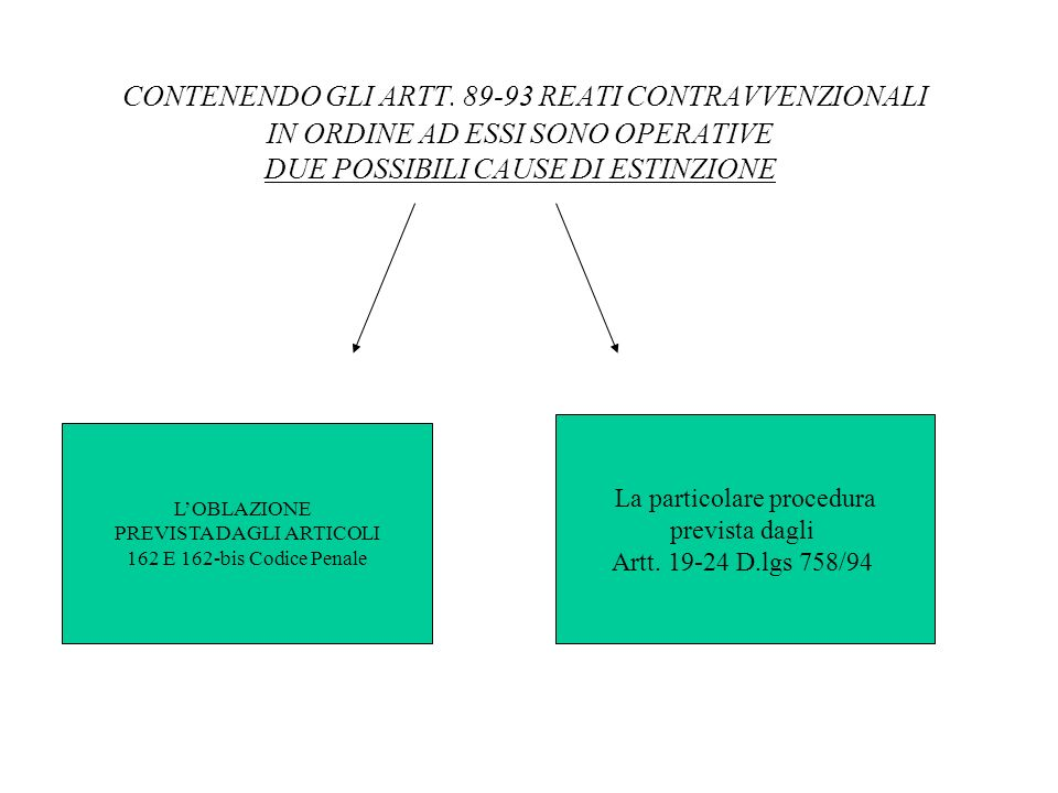 CONTENENDO GLI ARTT. 89-93 REATI CONTRAVVENZIONALI IN ORDINE AD ESSI SONO OPERATIVE DUE POSSIBILI CAUSE DI ESTINZIONE LOBLAZIONE PREVISTA DAGLI ARTICO